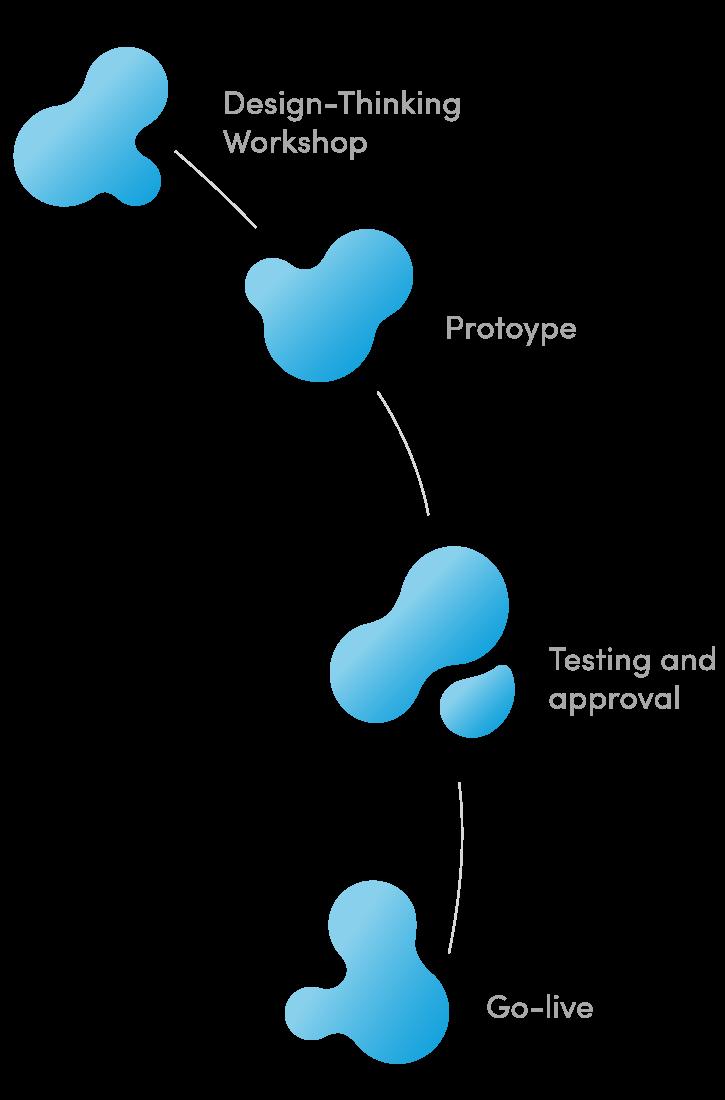 Mit diesen vier Schritten gelangen Sie zur Ihrer digitalen Innovation im Unternehmen.