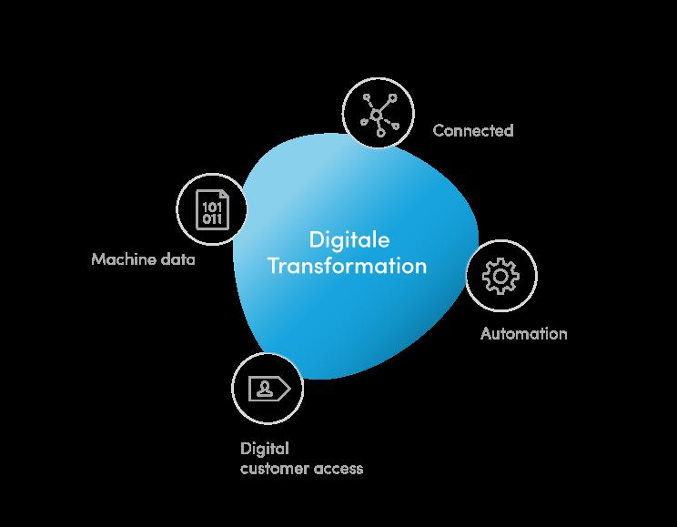 Diese Bausteine ermöglichen Ihnen die Digitalsierung Ihres Unternehmens.